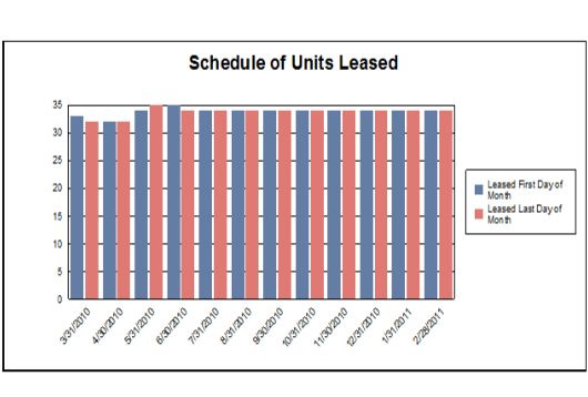 Above is an example from A Schedule of Units Leased report created with SACS Housing Software.